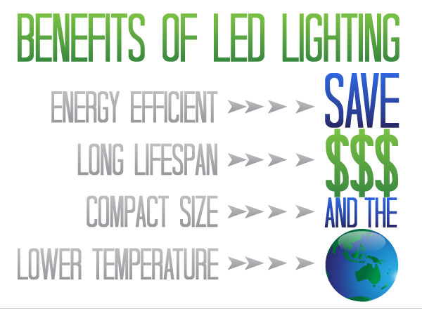 Top Benefits of LED Lighting
