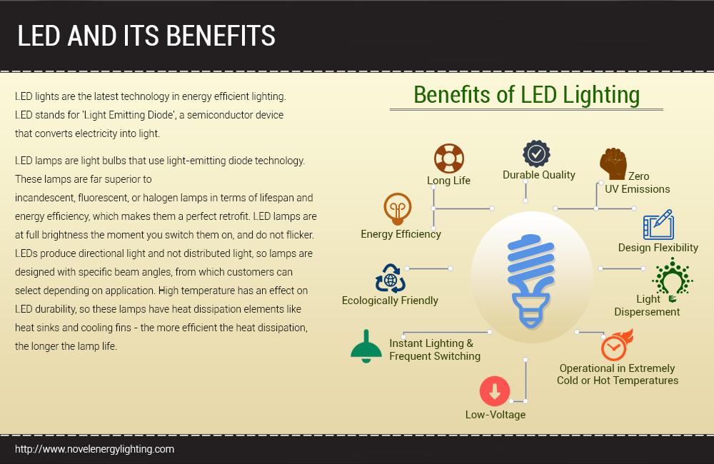 Led Lights Novel Energy Blog  sc 1 st  Lilianduval & Benefits Of Led Lighting - Lilianduval azcodes.com